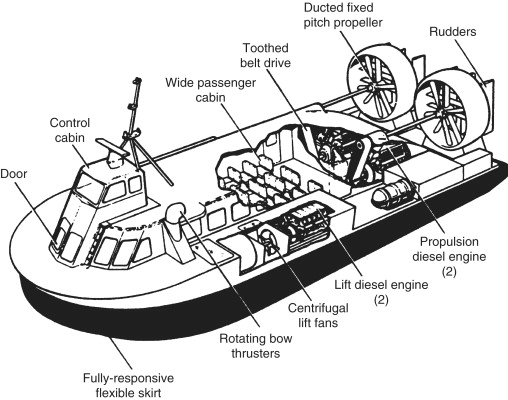 Marine vehicle types - ScienceDirect
