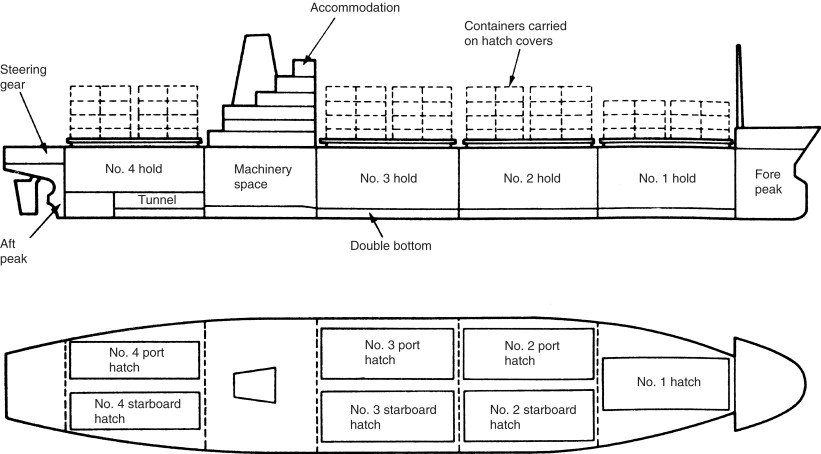Marine vehicle types - ScienceDirect