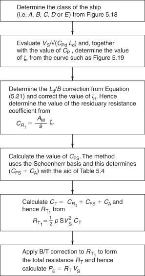 Block Coefficient - an overview | ScienceDirect Topics