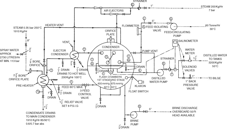 jc 120 evo ignition wiring diagram marine engines and auxiliary machinery sciencedirect  marine engines and auxiliary machinery