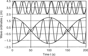 Linear Superposition - an overview | ScienceDirect Topics