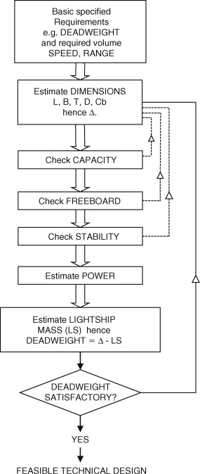 ship design construction and operation sciencedirect full size image