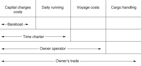 Ship design, construction and operation - ScienceDirect