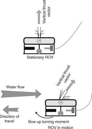 Underwater vehicles - ScienceDirect