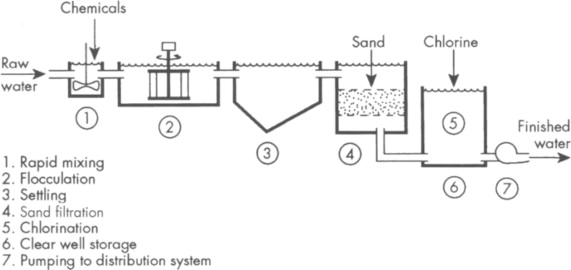Addition Water Treatment Plant Process Diagram As Well Water ... on