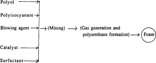 Polyurethane Foam - an overview | ScienceDirect Topics