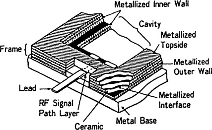 Monolithic Microwave Integrated Circuits An Overview Sciencedirect Topics