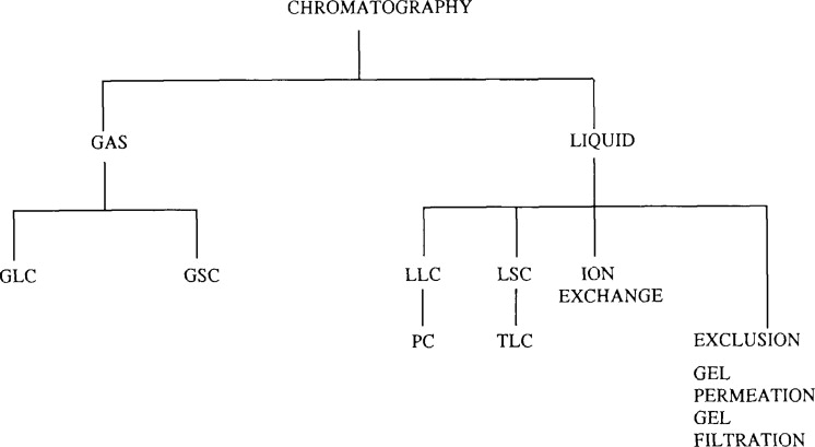 Chromatography - an overview | ScienceDirect Topics