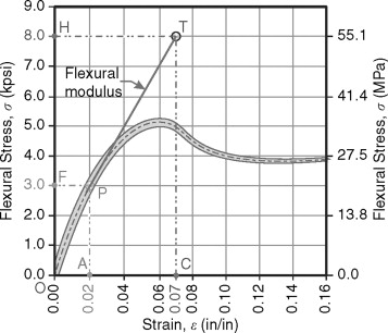 Flexural Modulus - an overview | ScienceDirect Topics