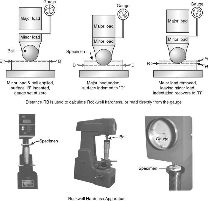 Rockwell Hardness - an overview   ScienceDirect Topics
