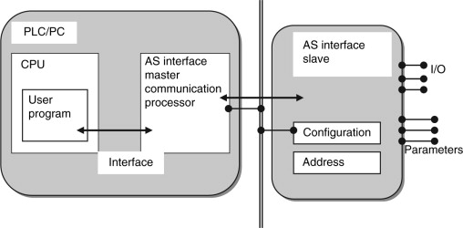 Communication Processor - an overview   ScienceDirect Topics