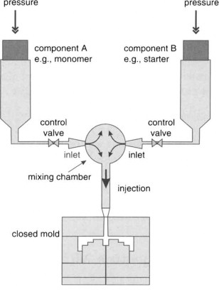 sign in to download full-size image  figure 2 1  schematic illustration of  the reaction injection molding process