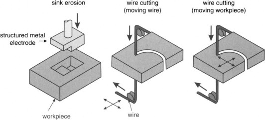 Electric Discharge Machining - an overview | ScienceDirect