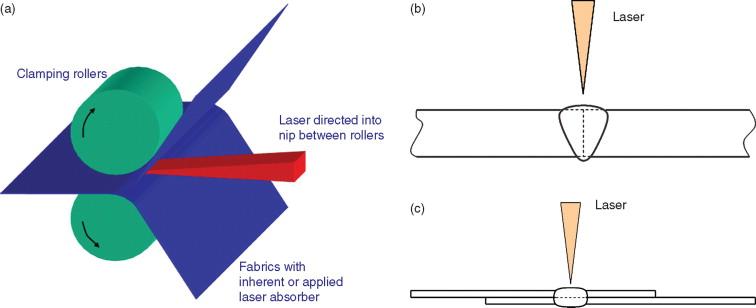 Laser Welding Book