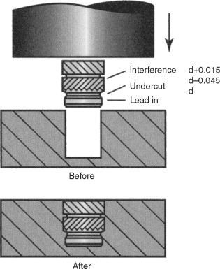 Mechanical Fastening - ScienceDirect