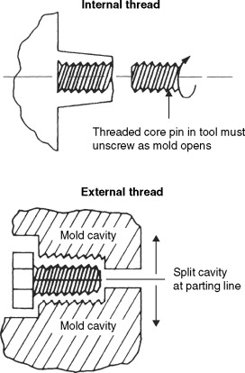 External Thread - an overview | ScienceDirect Topics