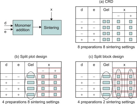 Design of Experiments: A Key to Innovation in Nanotechnology