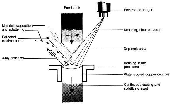 Magnetic Deflection - an overview | ScienceDirect Topics
