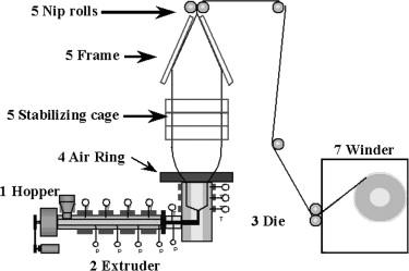Tube Extrusion Process Pdf