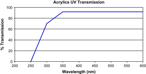 Acrylic Resin - an overview | ScienceDirect Topics