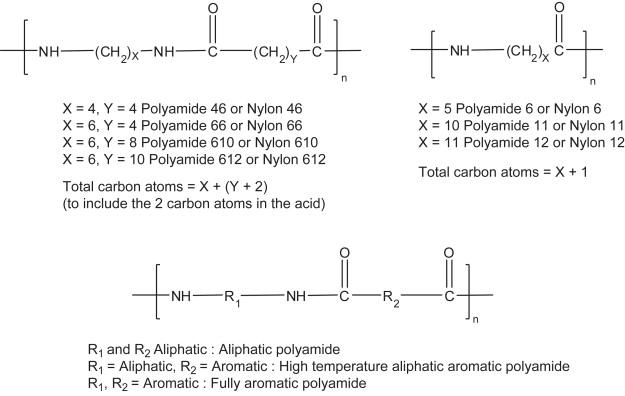 nylon 66 process flow diagram wiring diagram data schema Nylon 66 Parts Breakdown polyamide an overview sciencedirect topics singer model 66 parts diagram nylon 66 process flow diagram