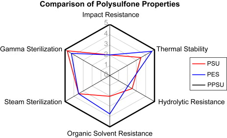 Polysulfones - an overview | ScienceDirect Topics
