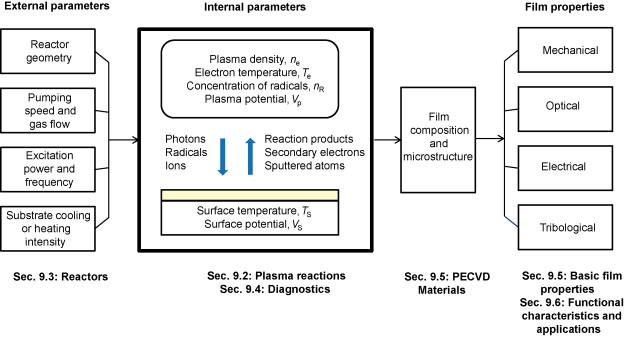 Plasma-Enhanced Chemical Vapor Deposition of Functional