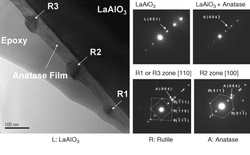 Characterization of thin films and coatings sciencedirect cross sectional tem image of anatase film deposited on laalo3 substrate note the formation of rutile inclusions in the anatase film fandeluxe Gallery