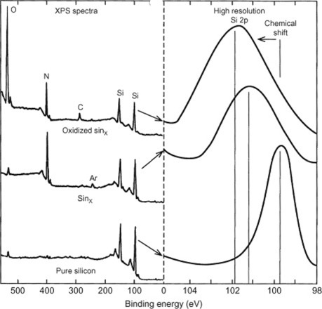 X-Ray Photoelectron Spectroscopy - an overview | ScienceDirect Topics