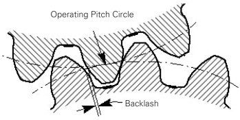 Backlash An Overview Sciencedirect Topics