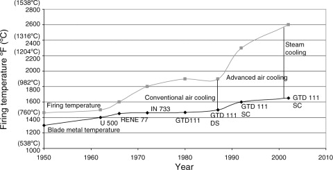 Blade Cooling - an overview | ScienceDirect Topics