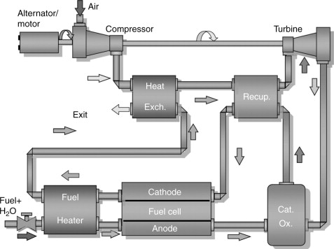 Hybrid fuel cell gas turbine (FC/GT) combined cycle systems ... on