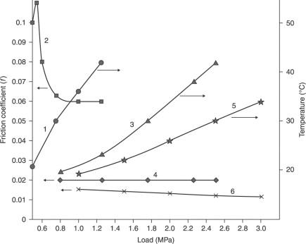 tribochemistry of lubricating oils pawlak zenon