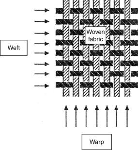 Power Loom - an overview   ScienceDirect Topics