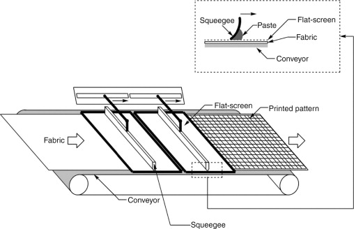 Printing Process - an overview | ScienceDirect Topics
