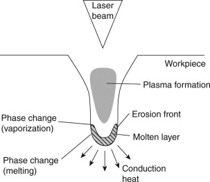 Miraculous Laser Drilling An Overview Sciencedirect Topics Wiring 101 Akebretraxxcnl