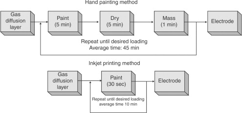 Inkjet Printing - an overview | ScienceDirect Topics