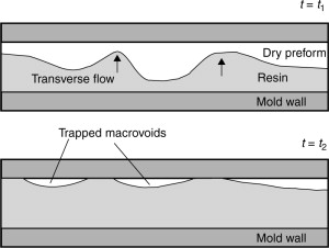 Mold Cavity - an overview | ScienceDirect Topics