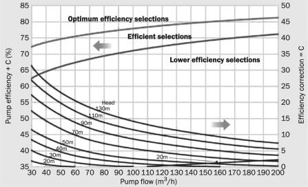 Pump Efficiency - an overview   ScienceDirect Topics