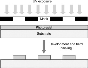 Optical Lithography - an overview | ScienceDirect Topics