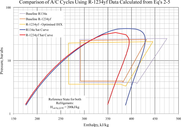 Automotive Air Conditioning - an overview | ScienceDirect Topics