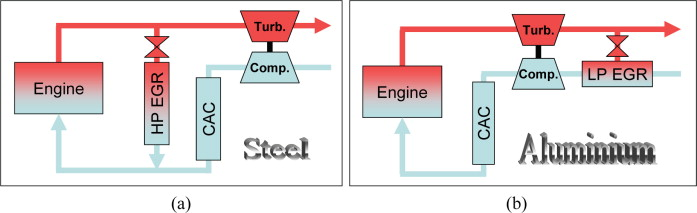 diagrams representing low and high pressure egr systems  sign in to  download full-size image