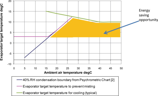 Evaporator Temperature An Overview Sciencedirect Topics