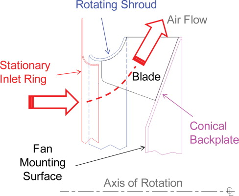 Mixed Flow Fan - an overview | ScienceDirect Topics