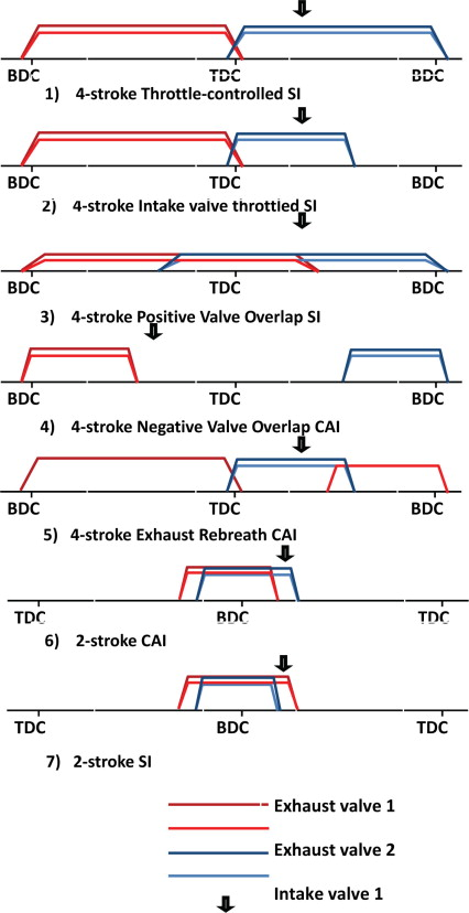 intake valve closing - an overview | ScienceDirect Topics