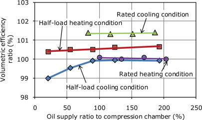 Compression Efficiency - an overview | ScienceDirect Topics