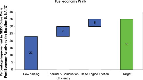 Engine Concept - an overview | ScienceDirect Topics