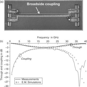 RF MEMS fabrication technologies - ScienceDirect Jac Board E Stop Wiring Diagram on