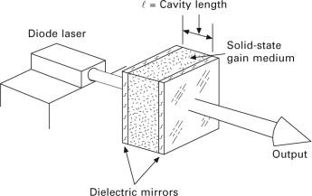Microchip lasers - ScienceDirect