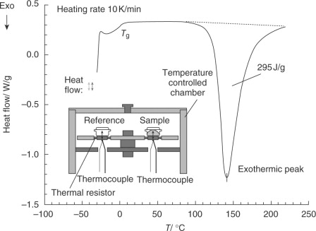 Differential Scanning Calorimetry An Overview Sciencedirect Topics